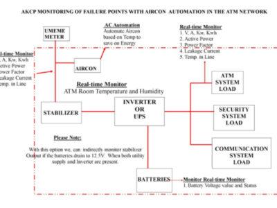 Monitorização e Controlo da rede ATM com AKCP - Diagrama de Implementação