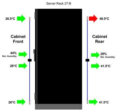Sensor de Mapa Térmico para Bastidores - Diferenças Térmicas na Frente e Traseira de Bastidor