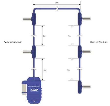 Diagrama de Sensores Térmicos para Controlo de Temperatura
